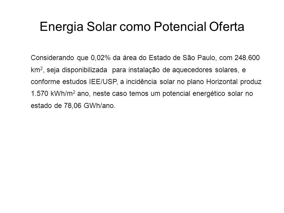 Energia Solar como Potencial Oferta