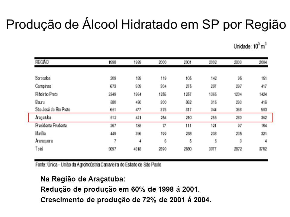 Produção de Álcool Hidratado em SP por Região