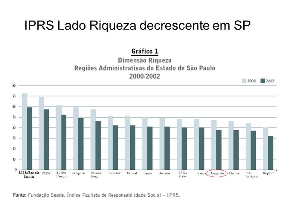 IPRS Lado Riqueza decrescente em SP