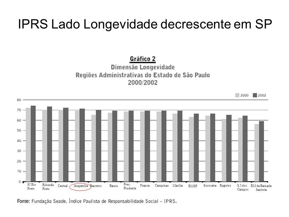 IPRS Lado Longevidade decrescente em SP