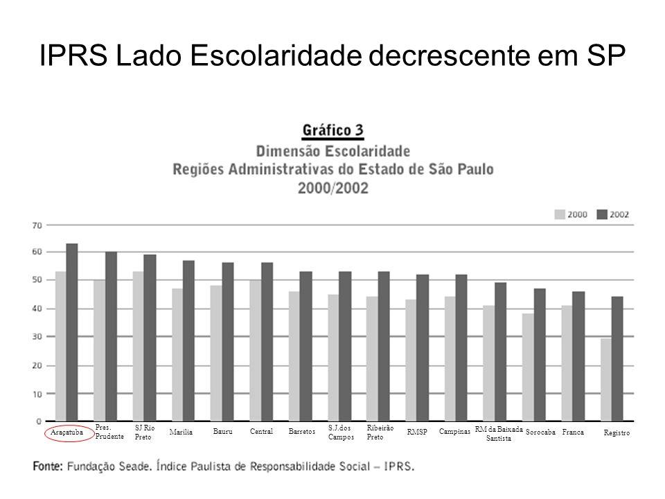 IPRS Lado Escolaridade decrescente em SP