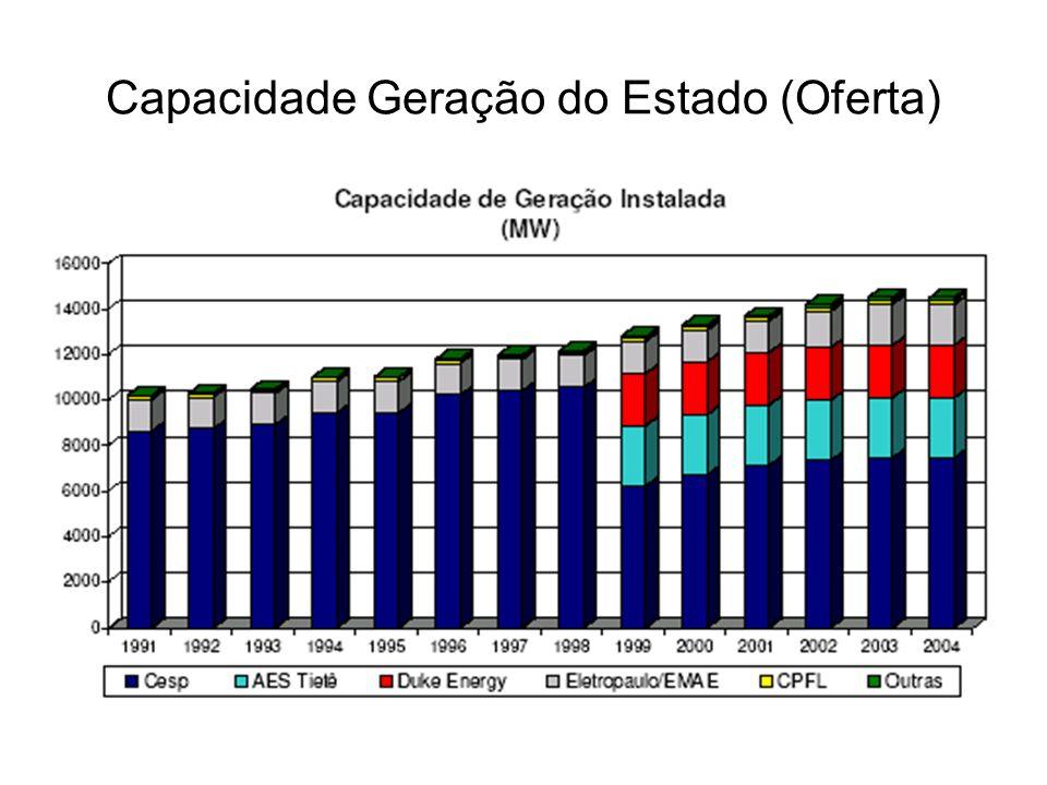 Capacidade Geração do Estado (Oferta)
