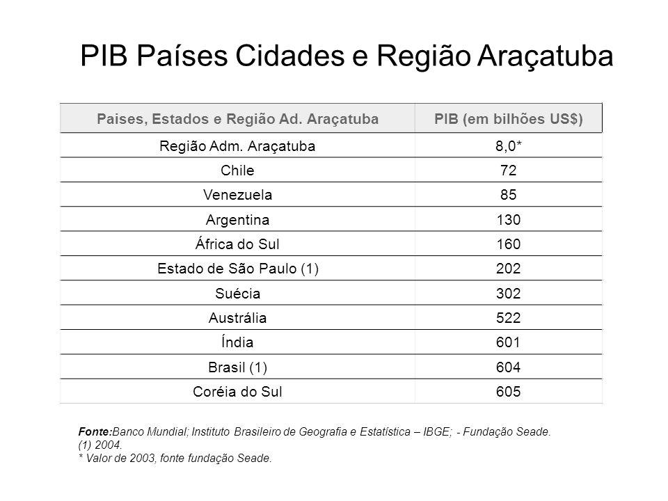 Paises, Estados e Região Ad. Araçatuba