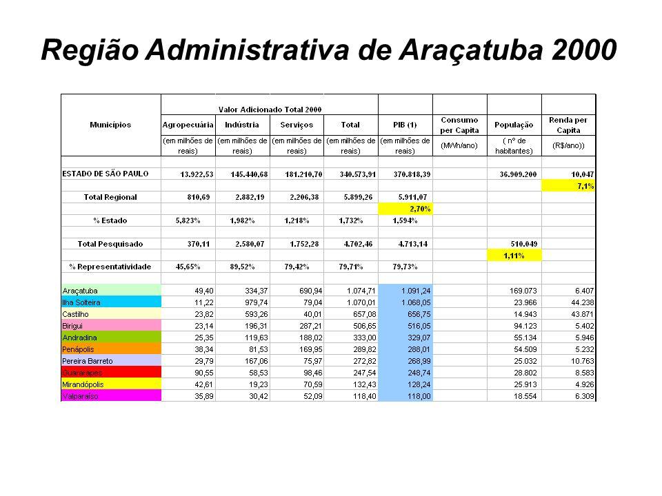 Região Administrativa de Araçatuba 2000