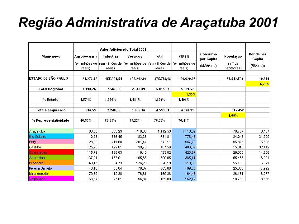 Região Administrativa de Araçatuba 2001