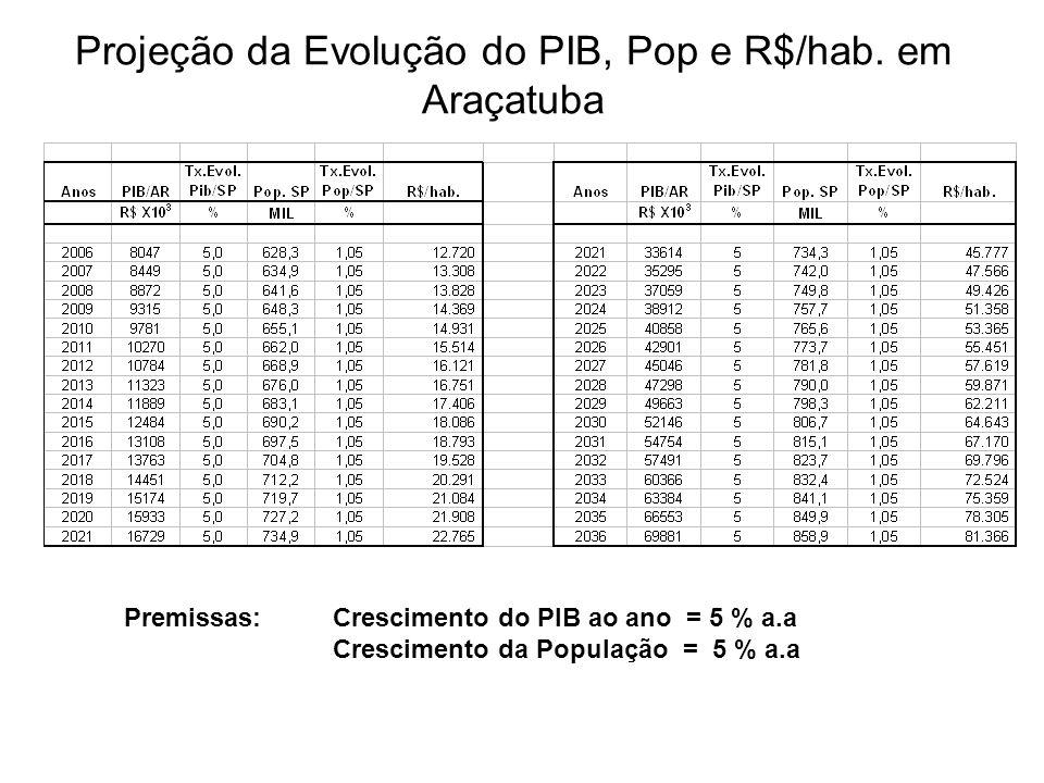 Projeção da Evolução do PIB, Pop e R$/hab. em Araçatuba