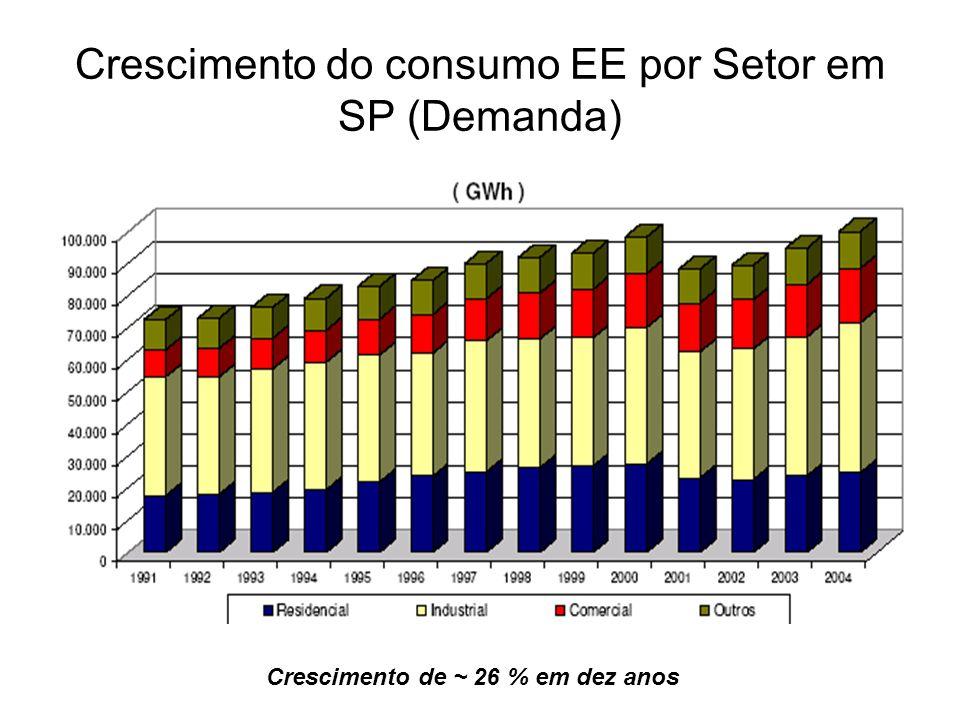 Crescimento do consumo EE por Setor em SP (Demanda)