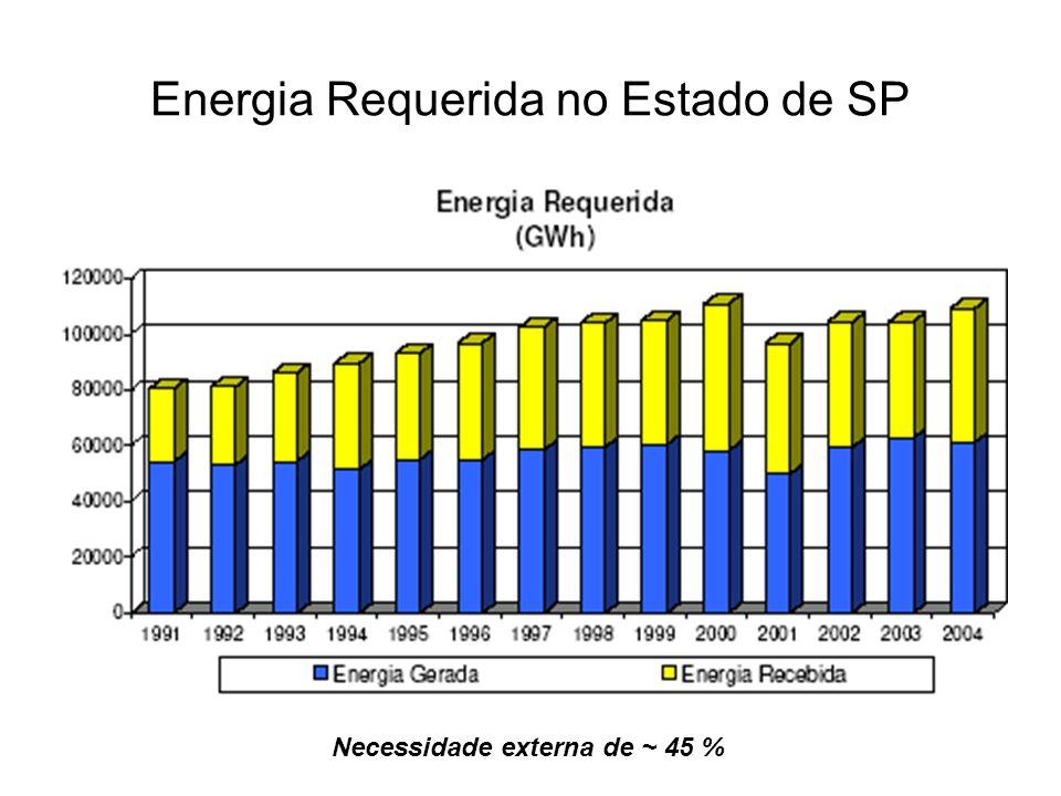 Energia Requerida no Estado de SP