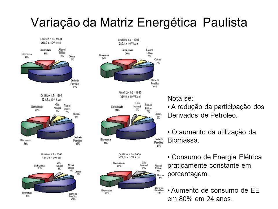 Variação da Matriz Energética Paulista