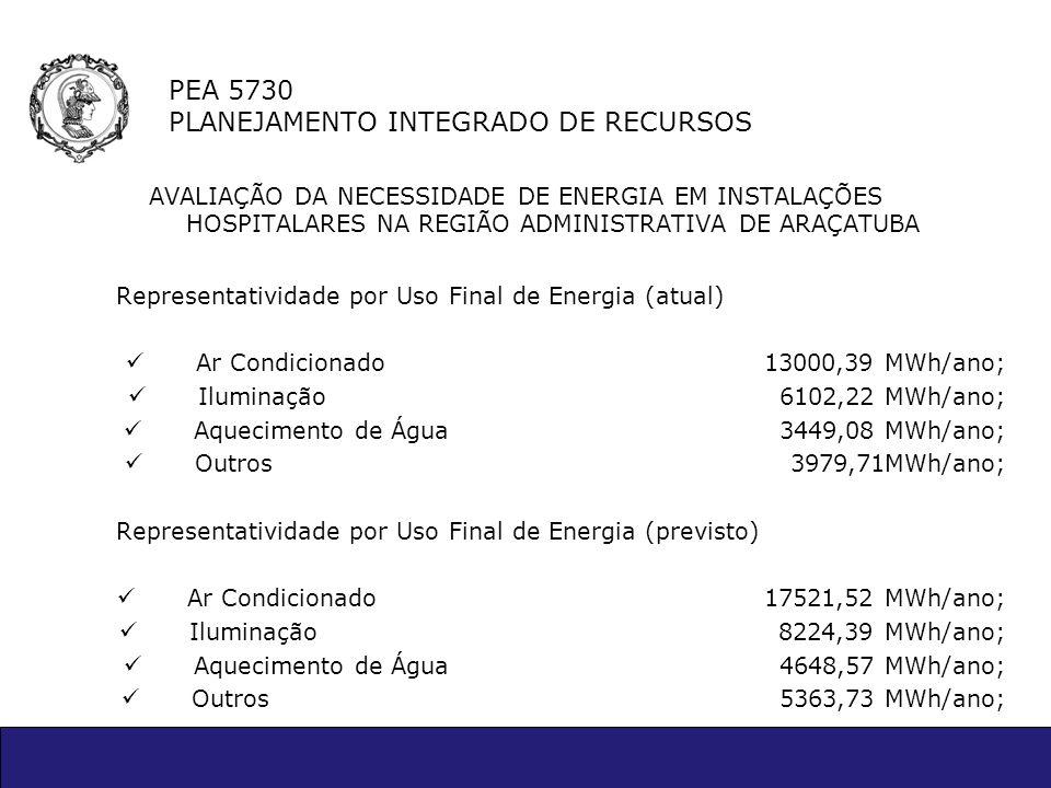 PEA 5730 PLANEJAMENTO INTEGRADO DE RECURSOS