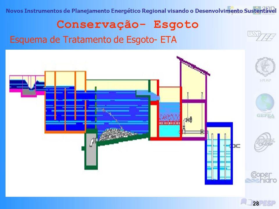 Conservação- Esgoto Esquema de Tratamento de Esgoto- ETA