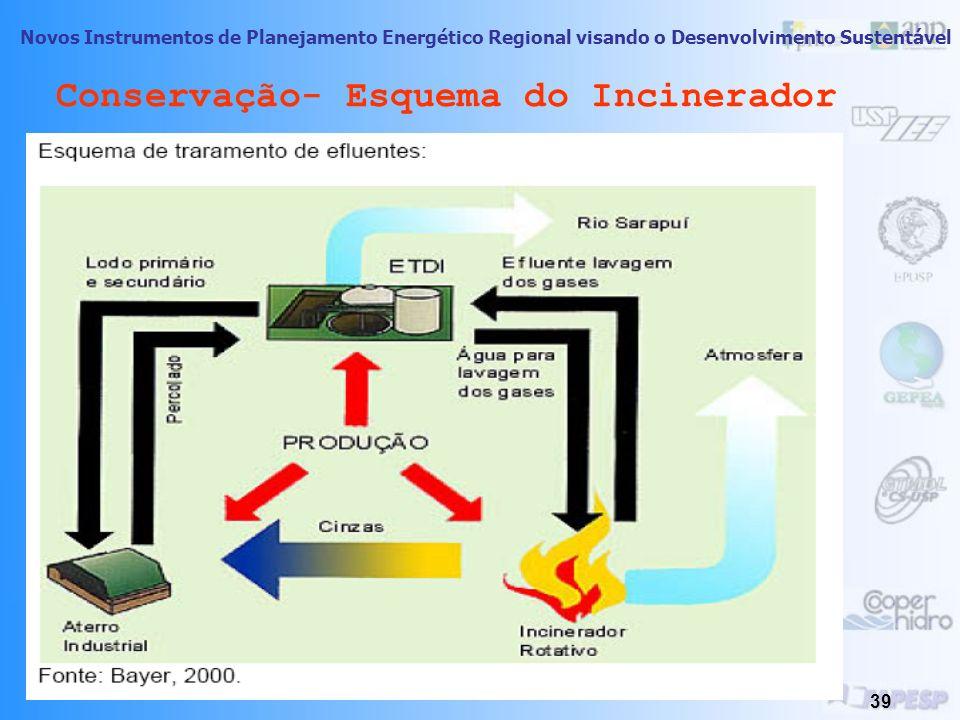 Conservação- Esquema do Incinerador
