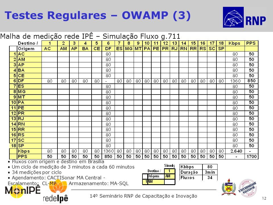 Testes Regulares – OWAMP (3)‏
