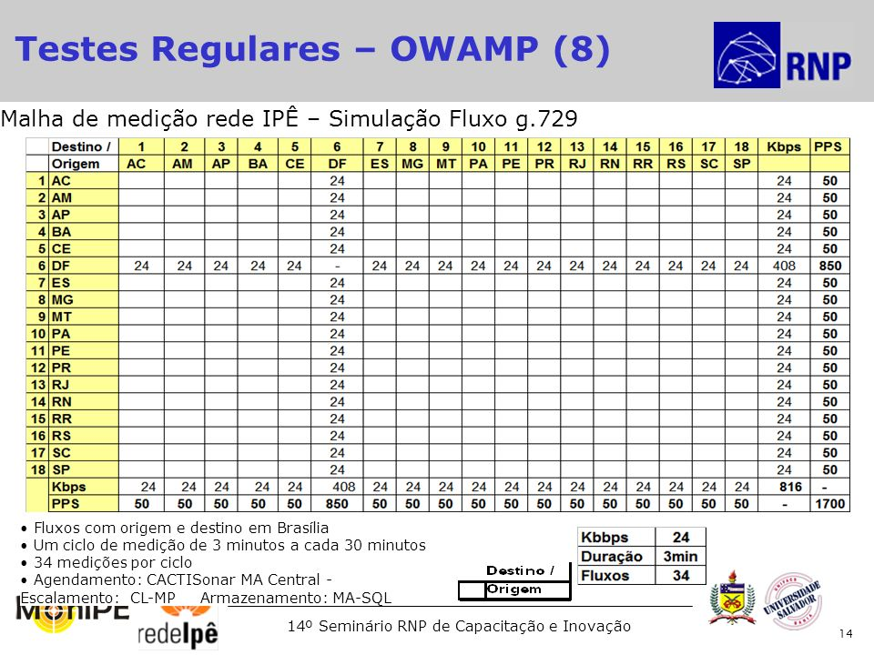 Testes Regulares – OWAMP (8)‏