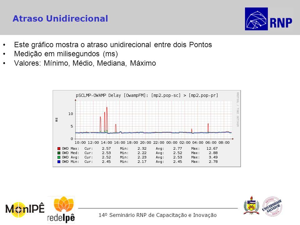 Atraso UnidirecionalEste gráfico mostra o atraso unidirecional entre dois Pontos. Medição em milisegundos (ms)