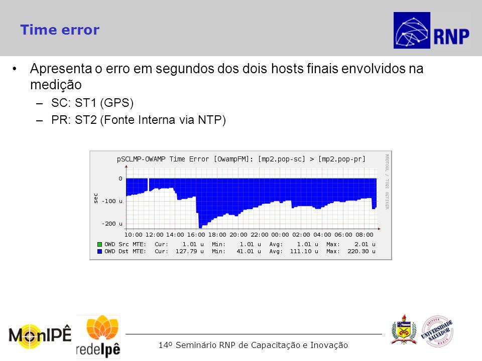 Time errorApresenta o erro em segundos dos dois hosts finais envolvidos na medição. SC: ST1 (GPS)