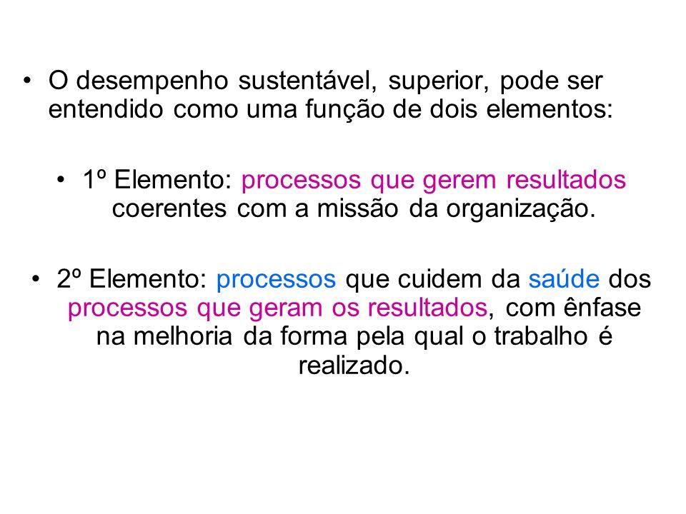 O desempenho sustentável, superior, pode ser entendido como uma função de dois elementos: