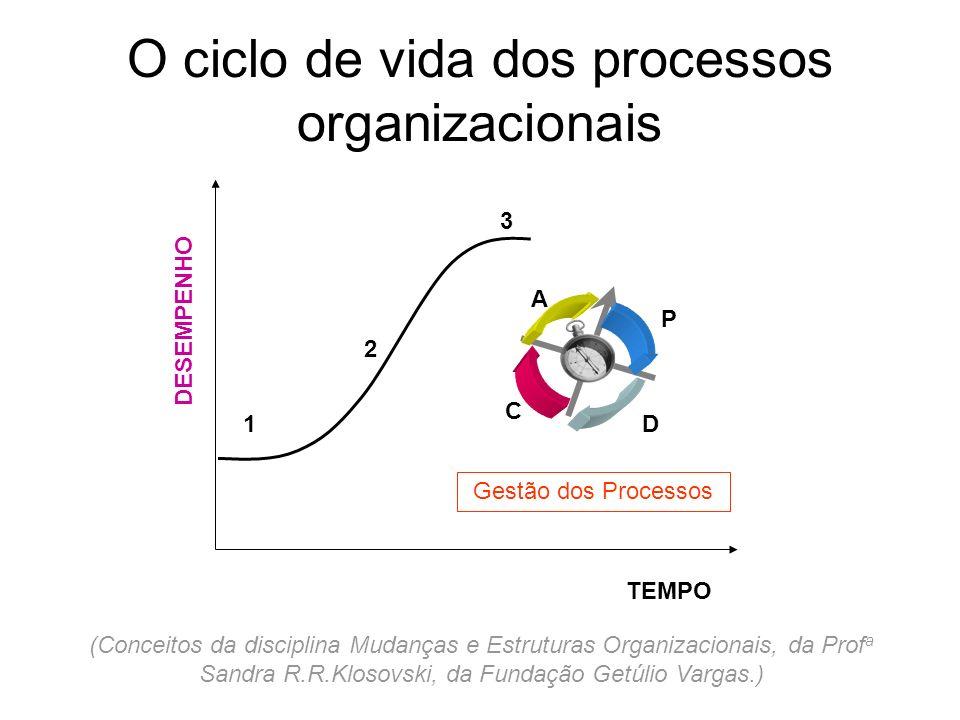 O ciclo de vida dos processos organizacionais
