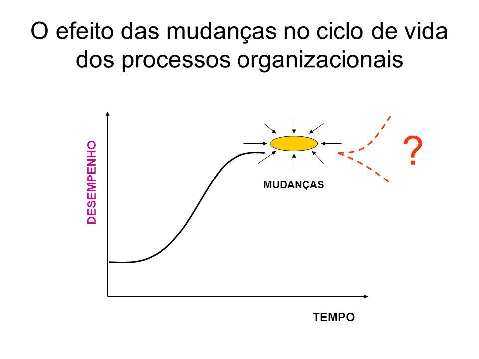 O efeito das mudanças no ciclo de vida dos processos organizacionais