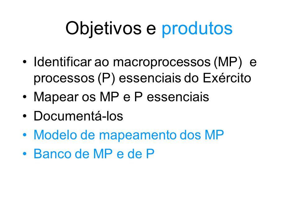Objetivos e produtos Identificar ao macroprocessos (MP) e processos (P) essenciais do Exército. Mapear os MP e P essenciais.