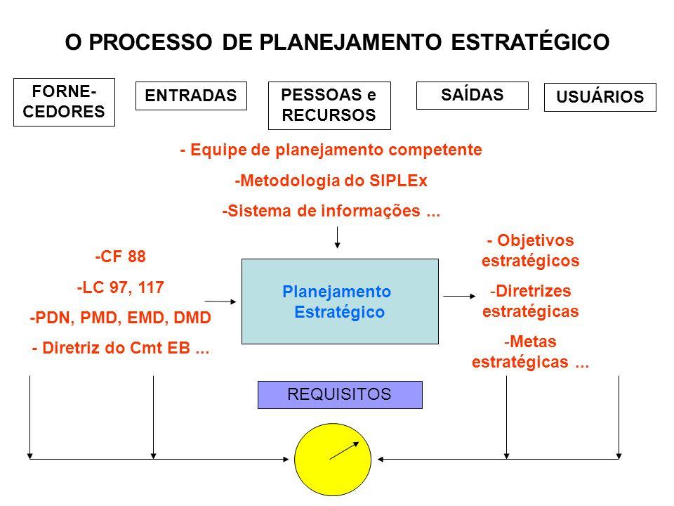 O PROCESSO DE PLANEJAMENTO ESTRATÉGICO