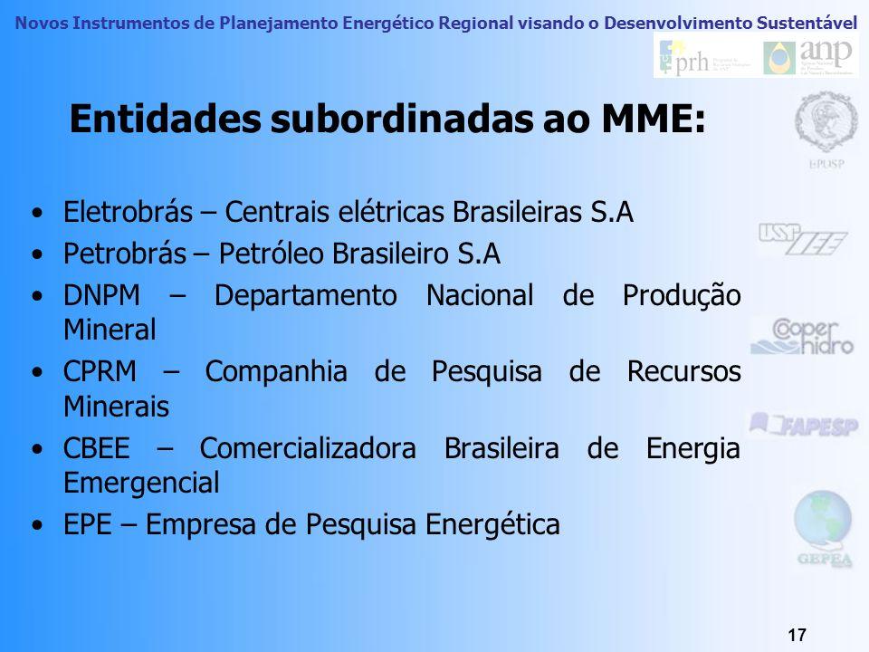 Entidades subordinadas ao MME: