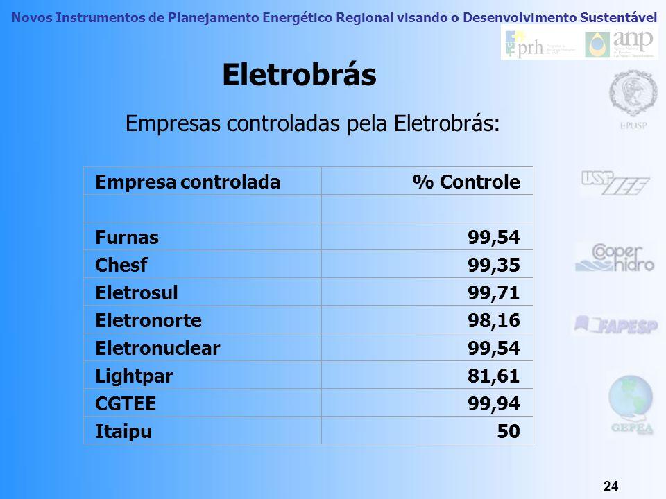 Empresas controladas pela Eletrobrás: