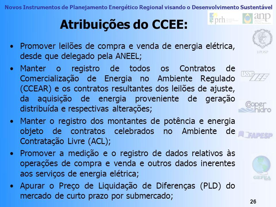 Atribuições do CCEE: Promover leilões de compra e venda de energia elétrica, desde que delegado pela ANEEL;