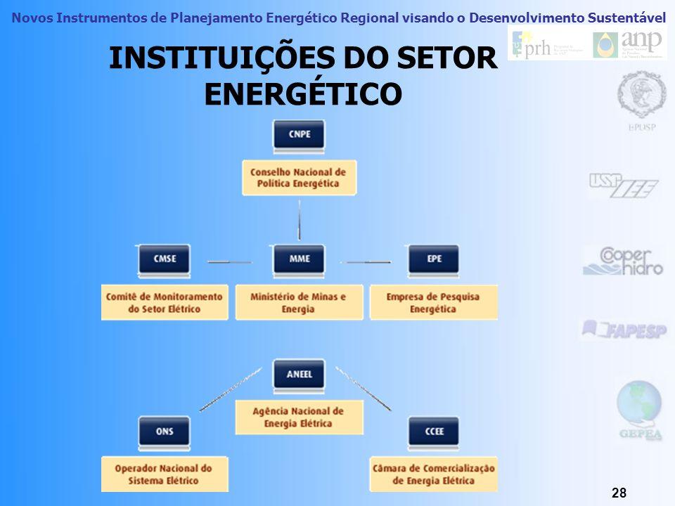 INSTITUIÇÕES DO SETOR ENERGÉTICO
