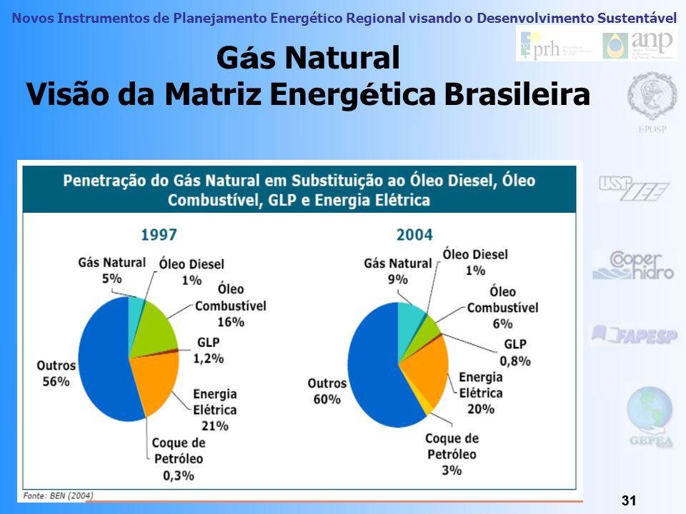 Gás Natural Visão da Matriz Energética Brasileira