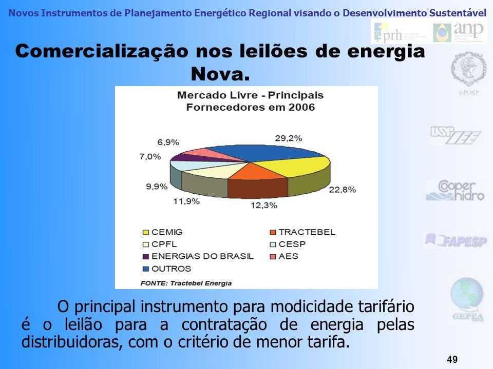 Comercialização nos leilões de energia Nova.
