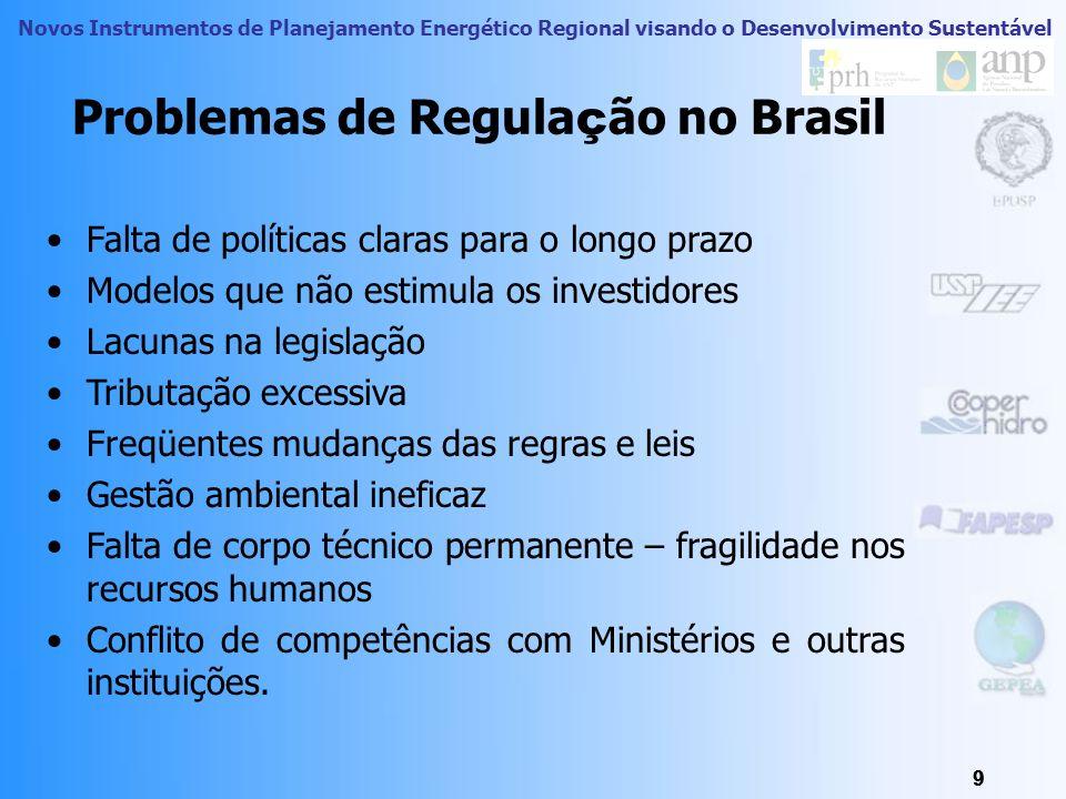 Problemas de Regulação no Brasil