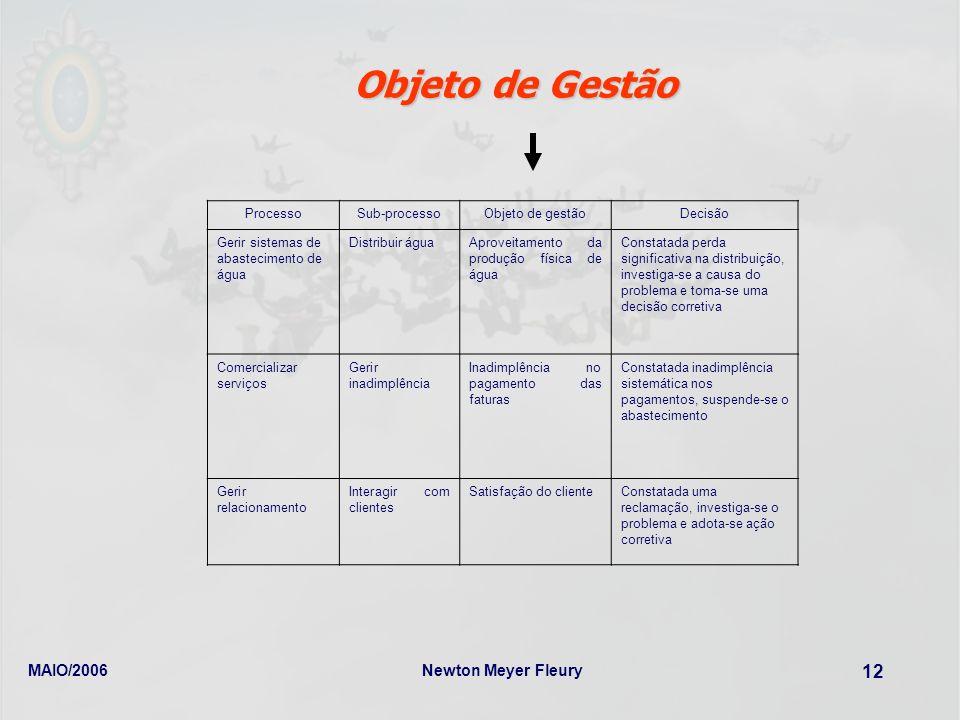 Objeto de Gestão MAIO/2006 Newton Meyer Fleury Processo Sub-processo
