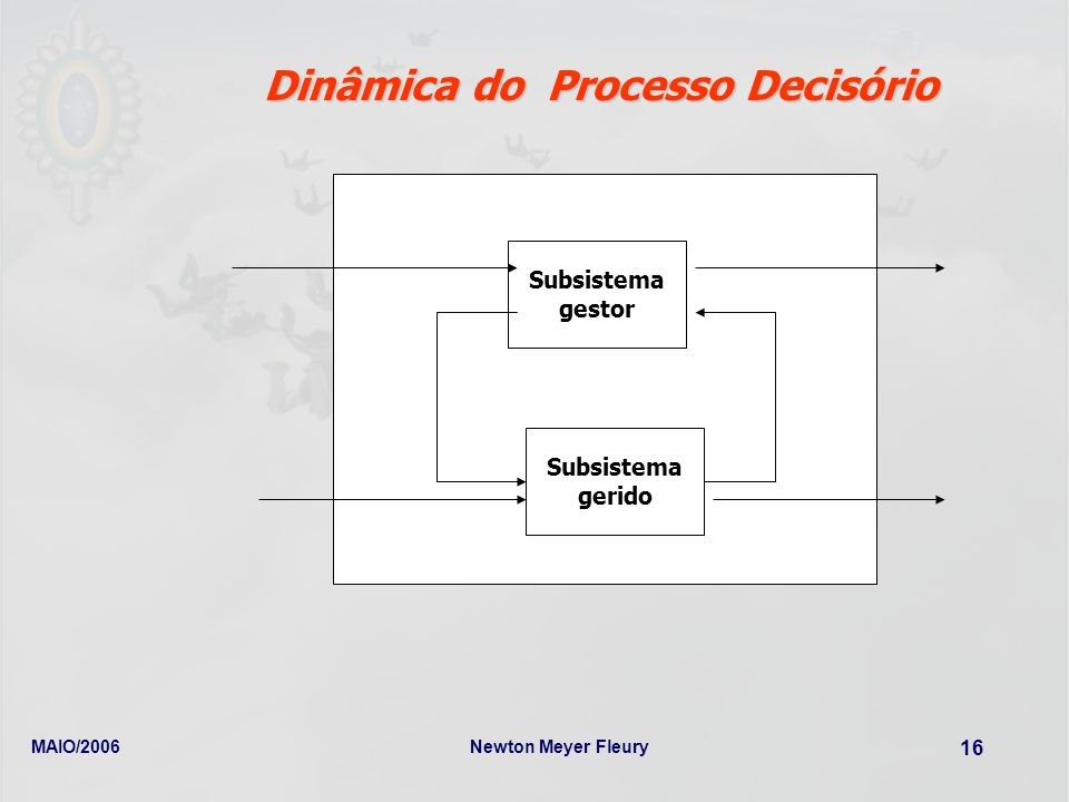 Dinâmica do Processo Decisório