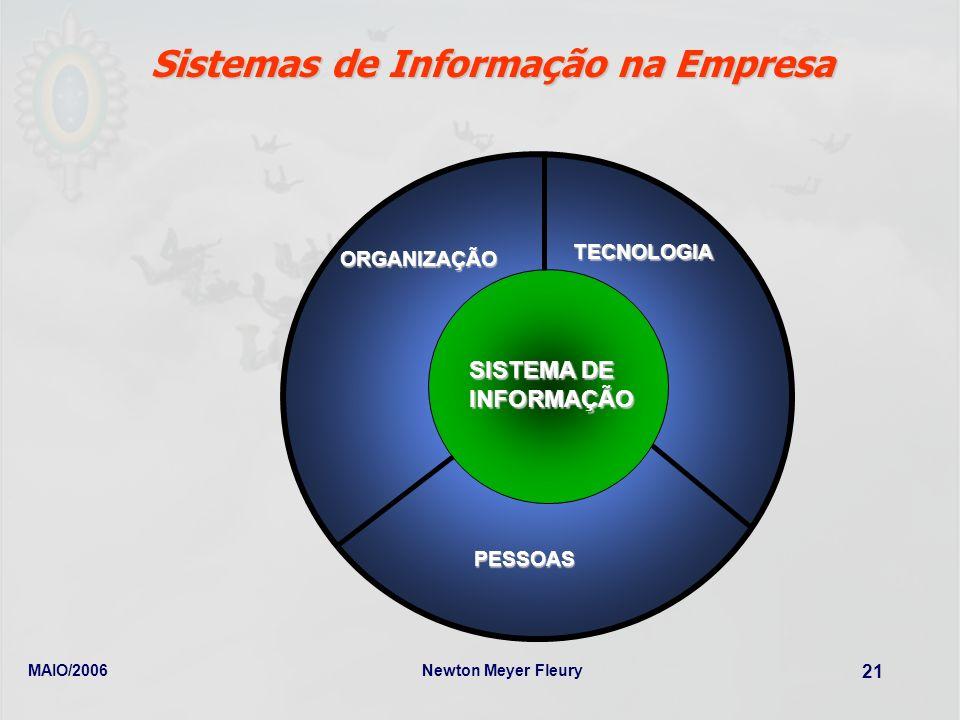 Sistemas de Informação na Empresa