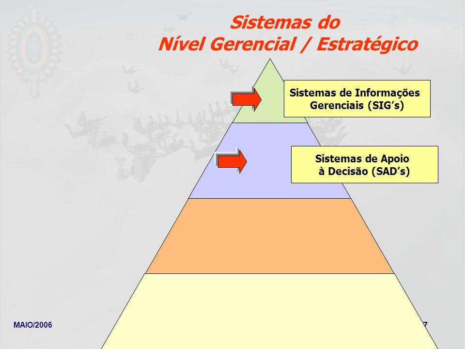 Nível Gerencial / Estratégico Sistemas de Informações