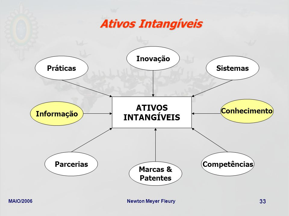 Ativos Intangíveis ATIVOS INTANGÍVEIS Inovação Práticas Sistemas