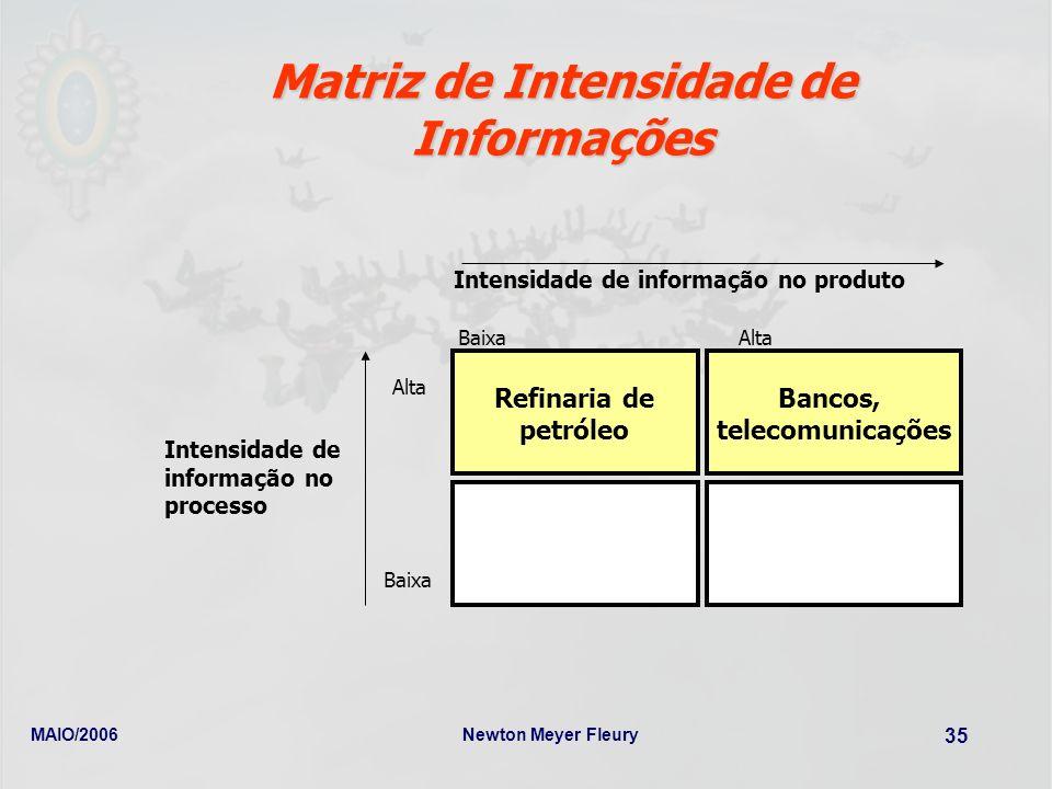 Matriz de Intensidade de Informações
