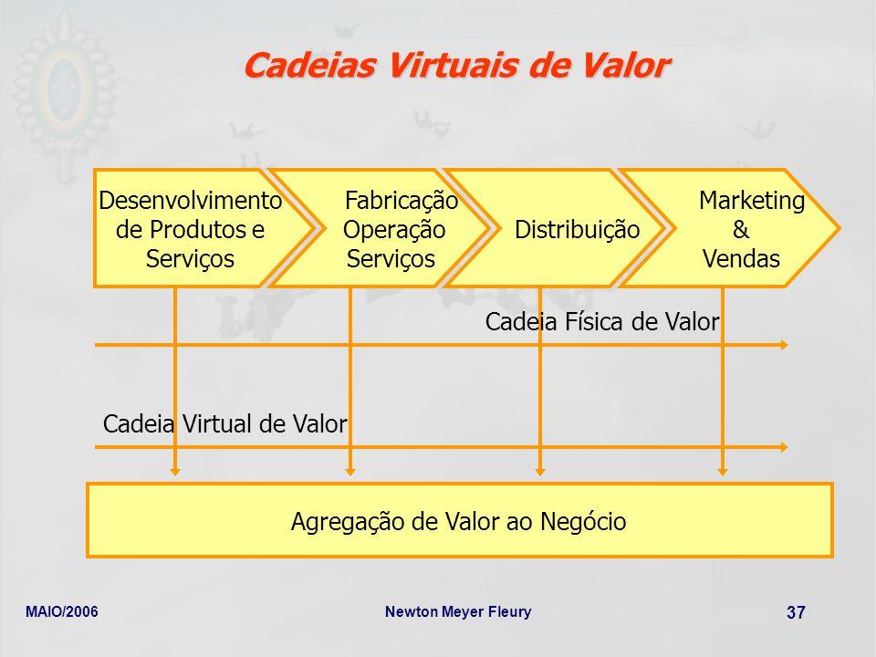 Cadeias Virtuais de Valor