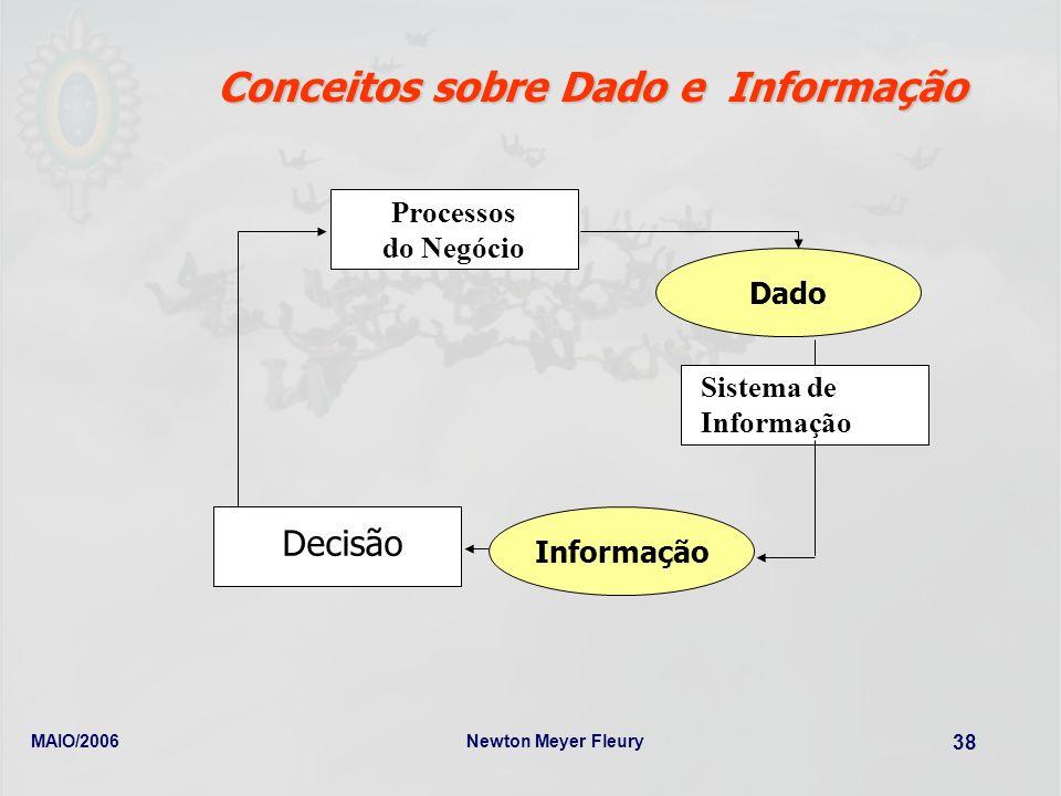Conceitos sobre Dado e Informação