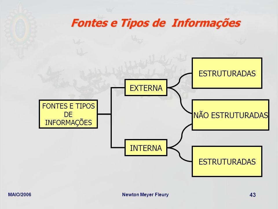 Fontes e Tipos de Informações