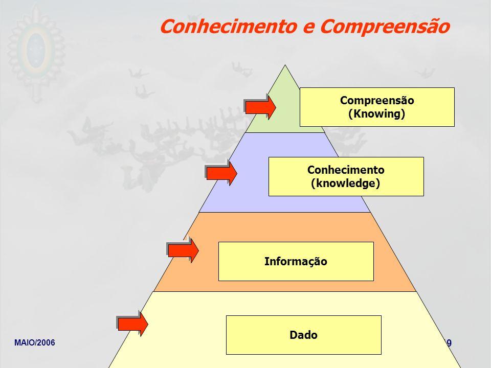 Conhecimento e Compreensão