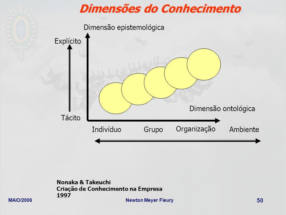 Dimensões do Conhecimento