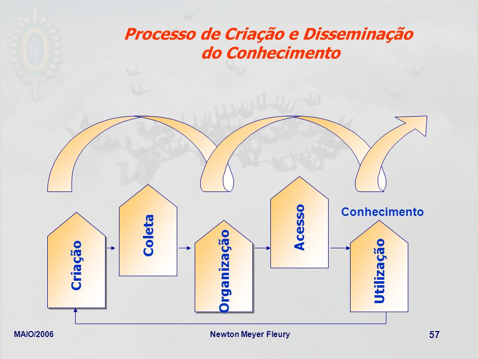 Processo de Criação e Disseminação