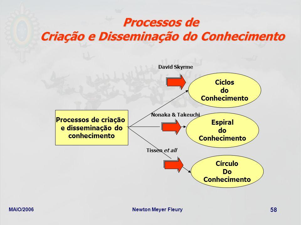 Criação e Disseminação do Conhecimento