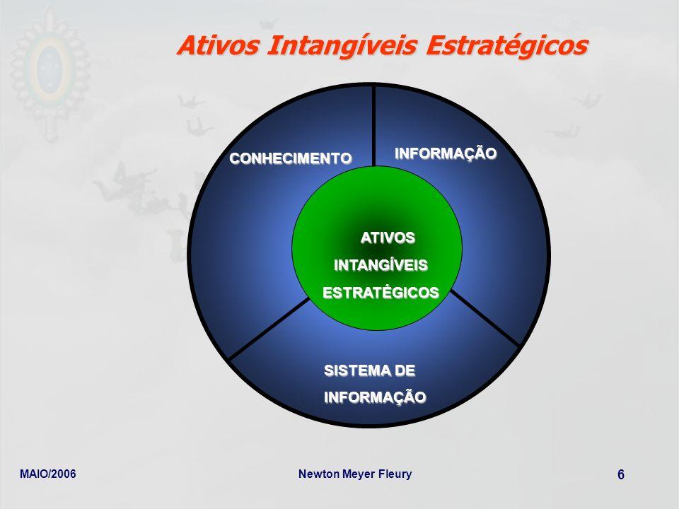 Ativos Intangíveis Estratégicos