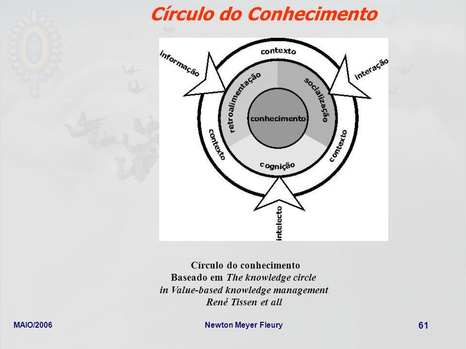 Círculo do Conhecimento