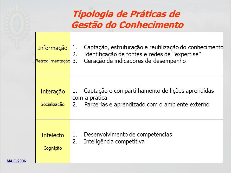 Tipologia de Práticas de Gestão do Conhecimento