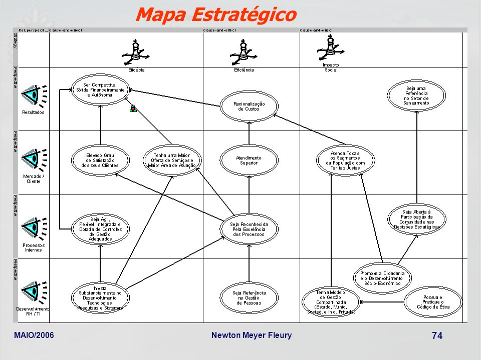 Mapa Estratégico MAIO/2006 Newton Meyer Fleury