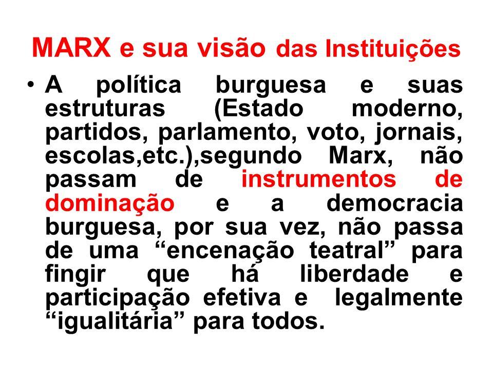 MARX e sua visão das Instituições